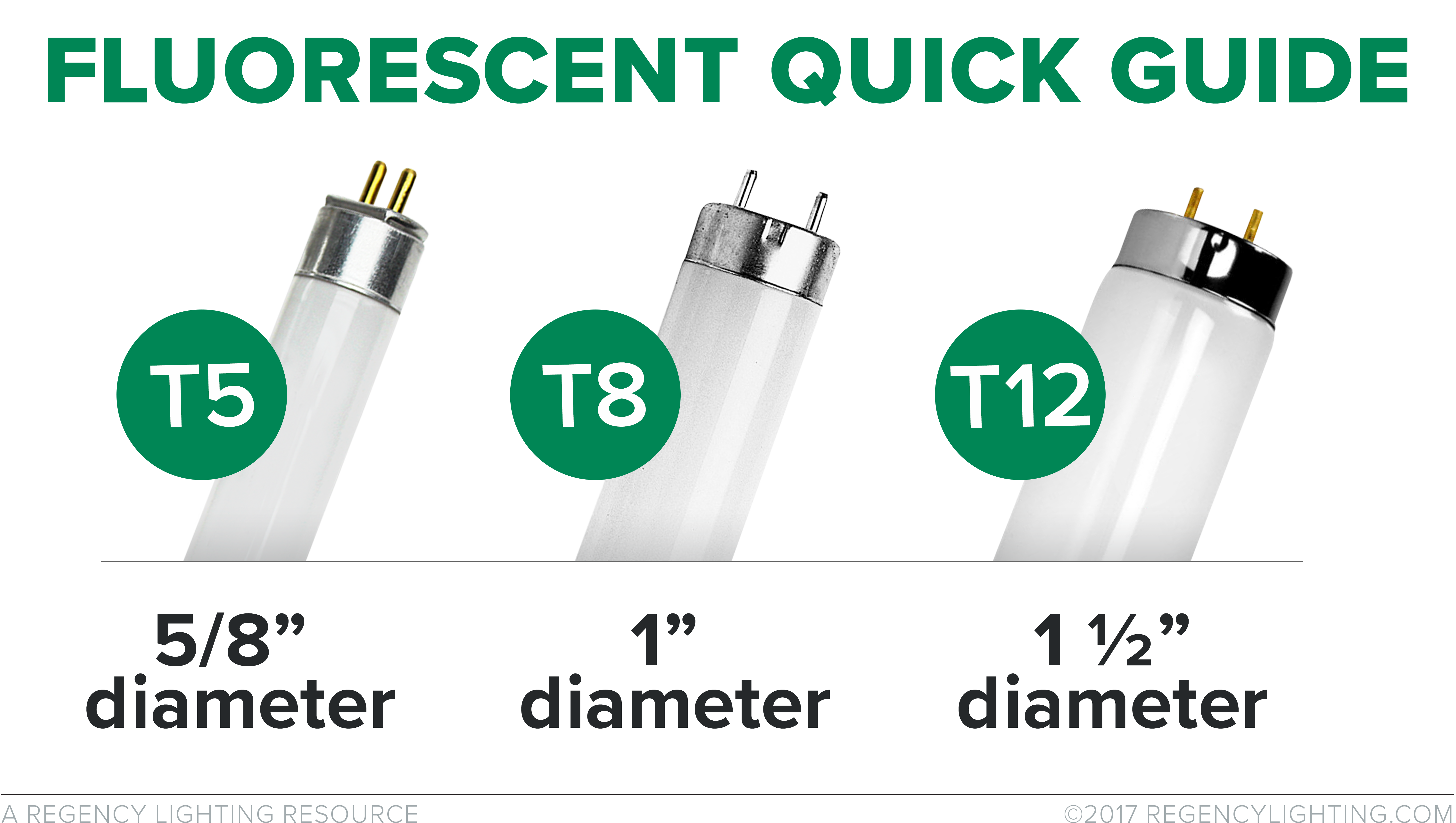 Fluorescent Tubes  A Brief Overview Of The Different Lamp