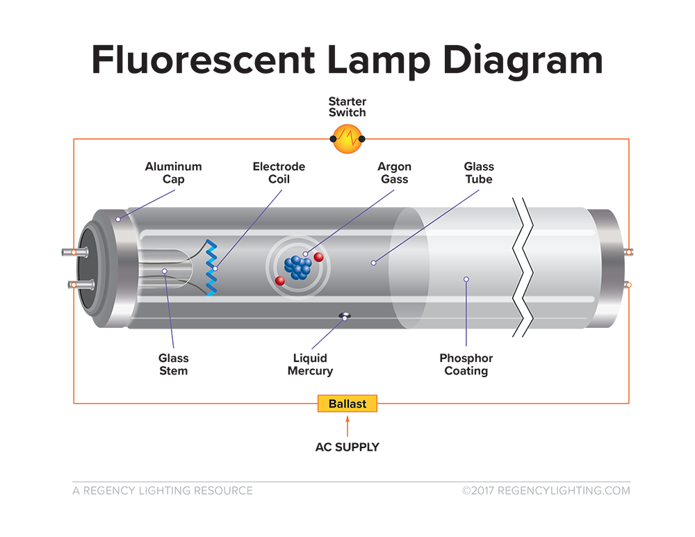what is fluorescent lighting pros and cons of linear fluorescents rh insights regencylighting com Fluorescent Lighting Ficture Diagram Fluorescent Light Parts Diagram