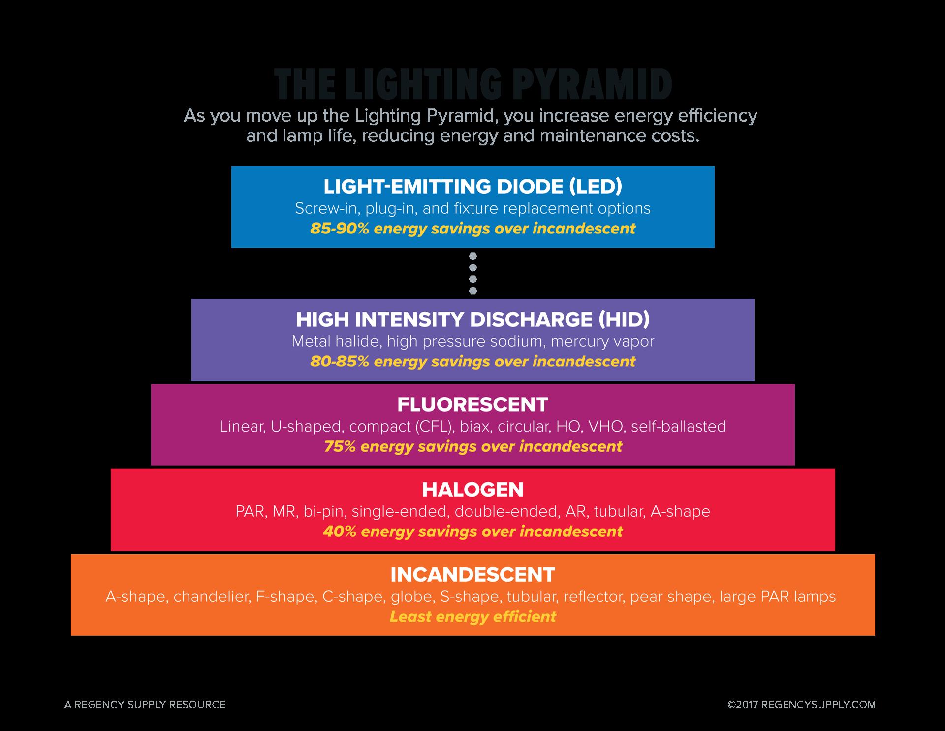 Graphic-Lighting-Pyramid-1.png