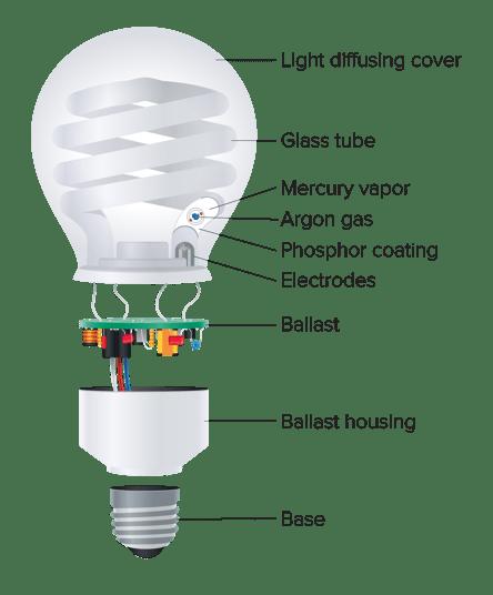 energy es lamp lighting saving cfl shop lamps spiral philips
