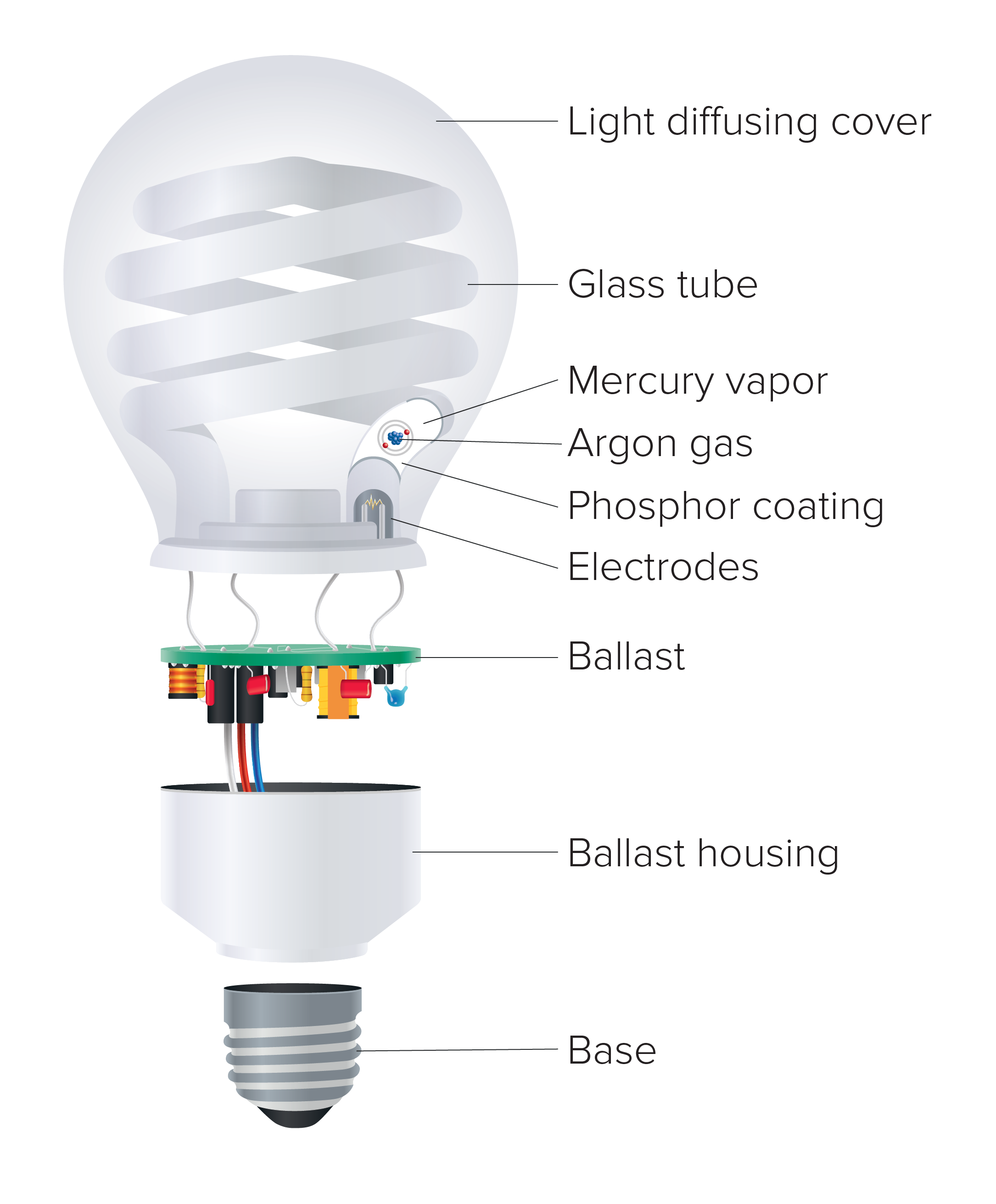 Regency Lighting u2013 What are CFL bulbs and where should they be used? Diagram of & What are CFL bulbs and where should they be used? azcodes.com