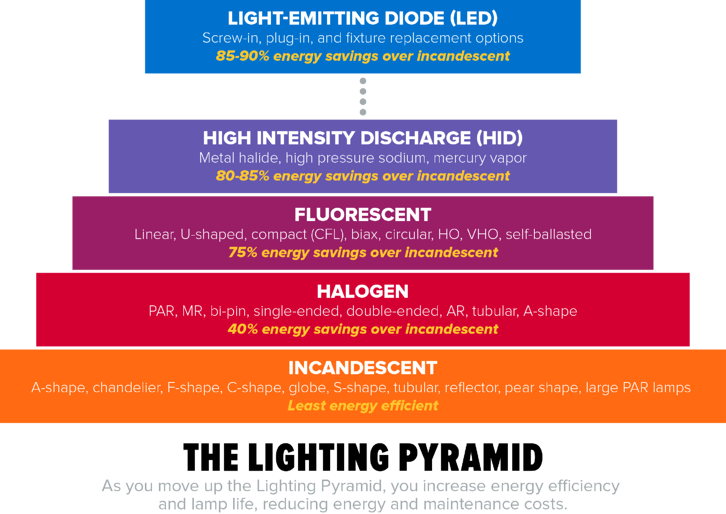 Graphic-Lighting-Pyramid.png