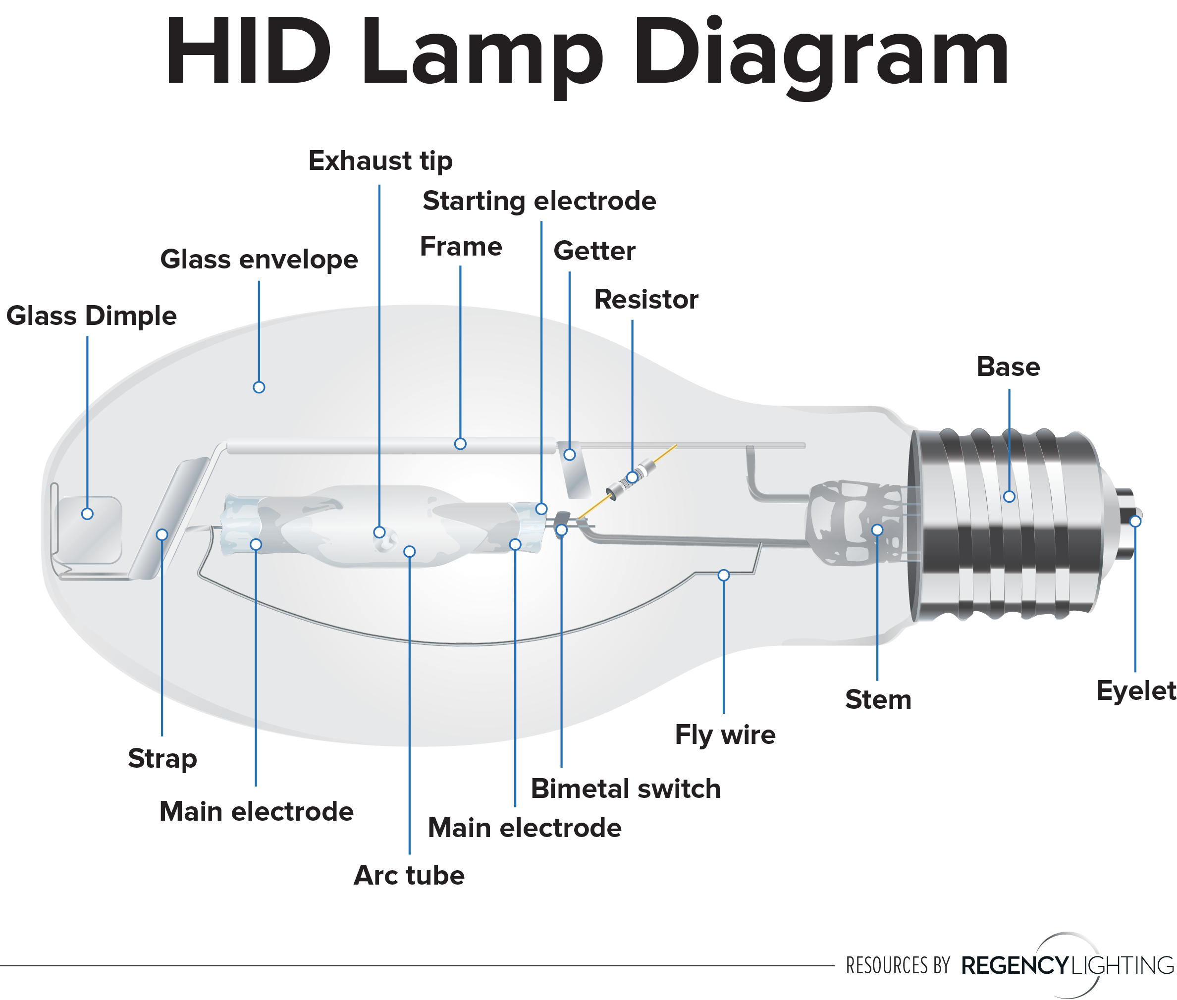 What Is Hid Lighting  Is It Right For Your Application