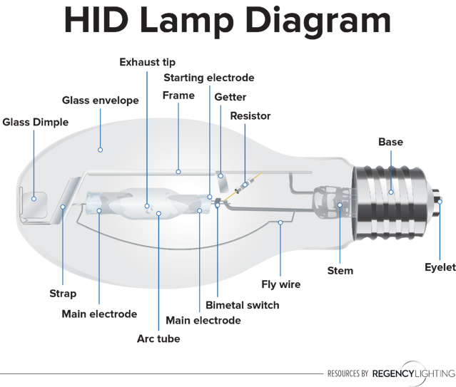 What is HID lighting