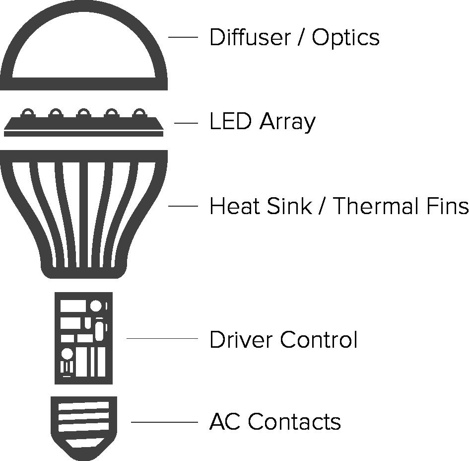 led light bulb diagram wiring diagrams simple led bulb diagram led light bulb led light bulb diagram