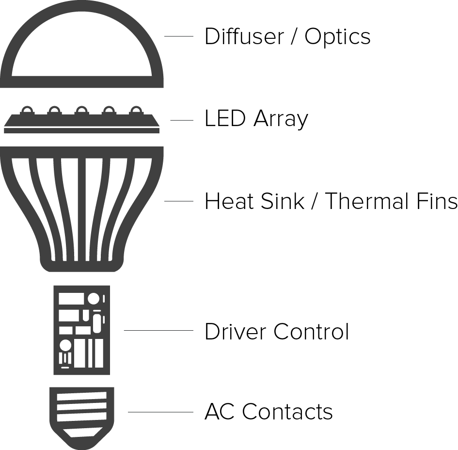 Incandescent Light Bulb Diagram And Name Electrical Wiring Emitting Diode What Is Led First Are Bulbs