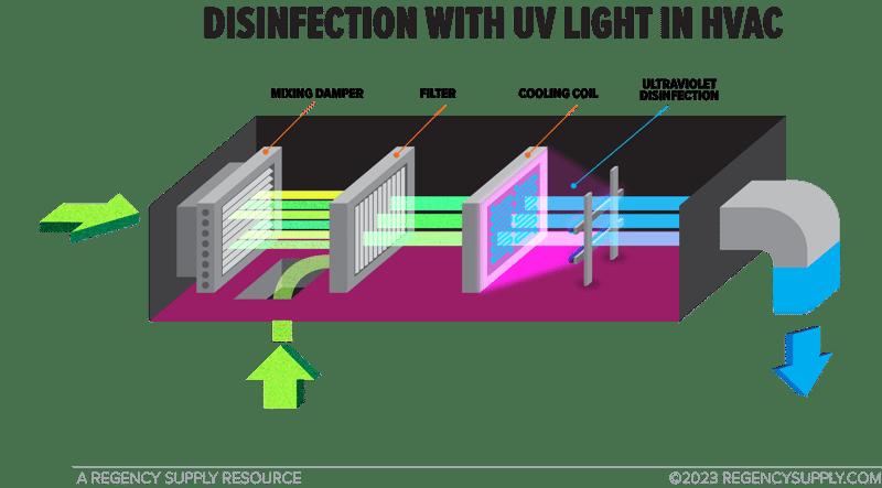 hvac-disinfection-diagram