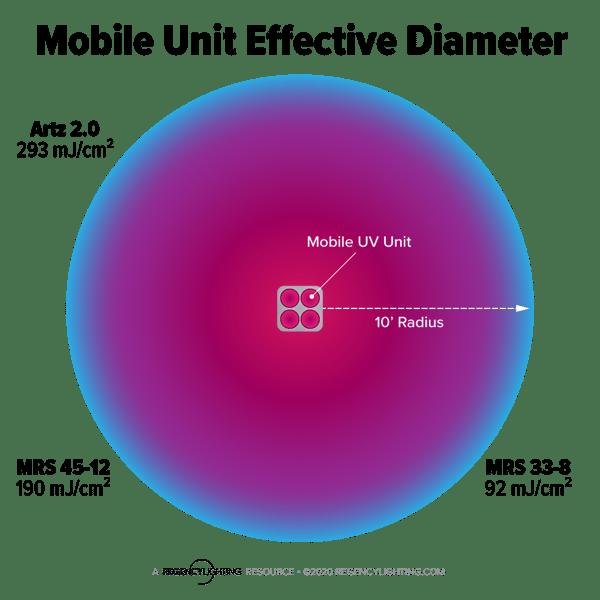 mobile-unit-diameter-1