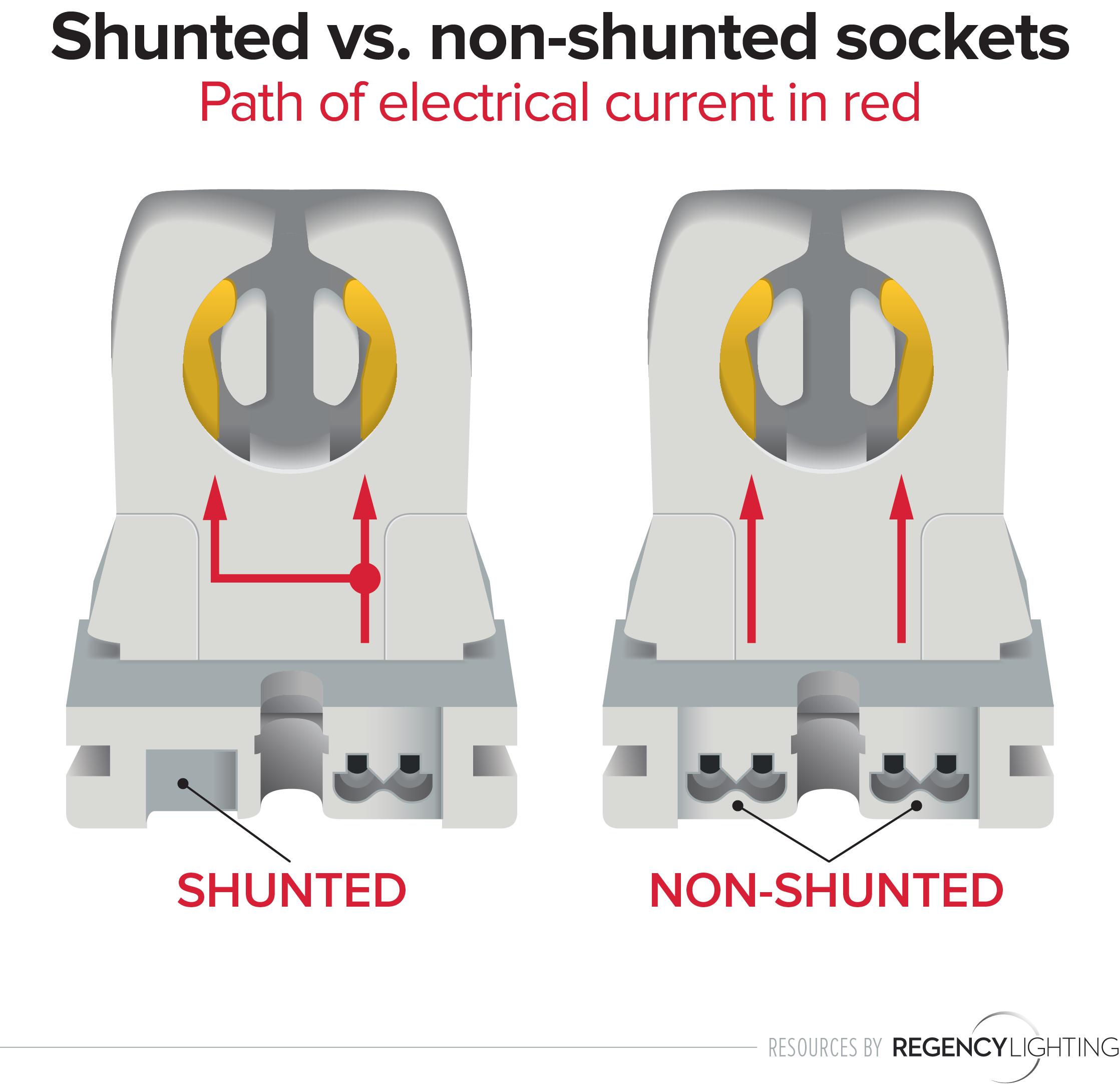 Unshunted Wiring Diagram Fluorescent Lamp Circuit And 4 Bulb Ballast Shunted Vs Non Sockets How To Tell What You Need Rh Insights Regencylighting Com Double Lights Ge T12