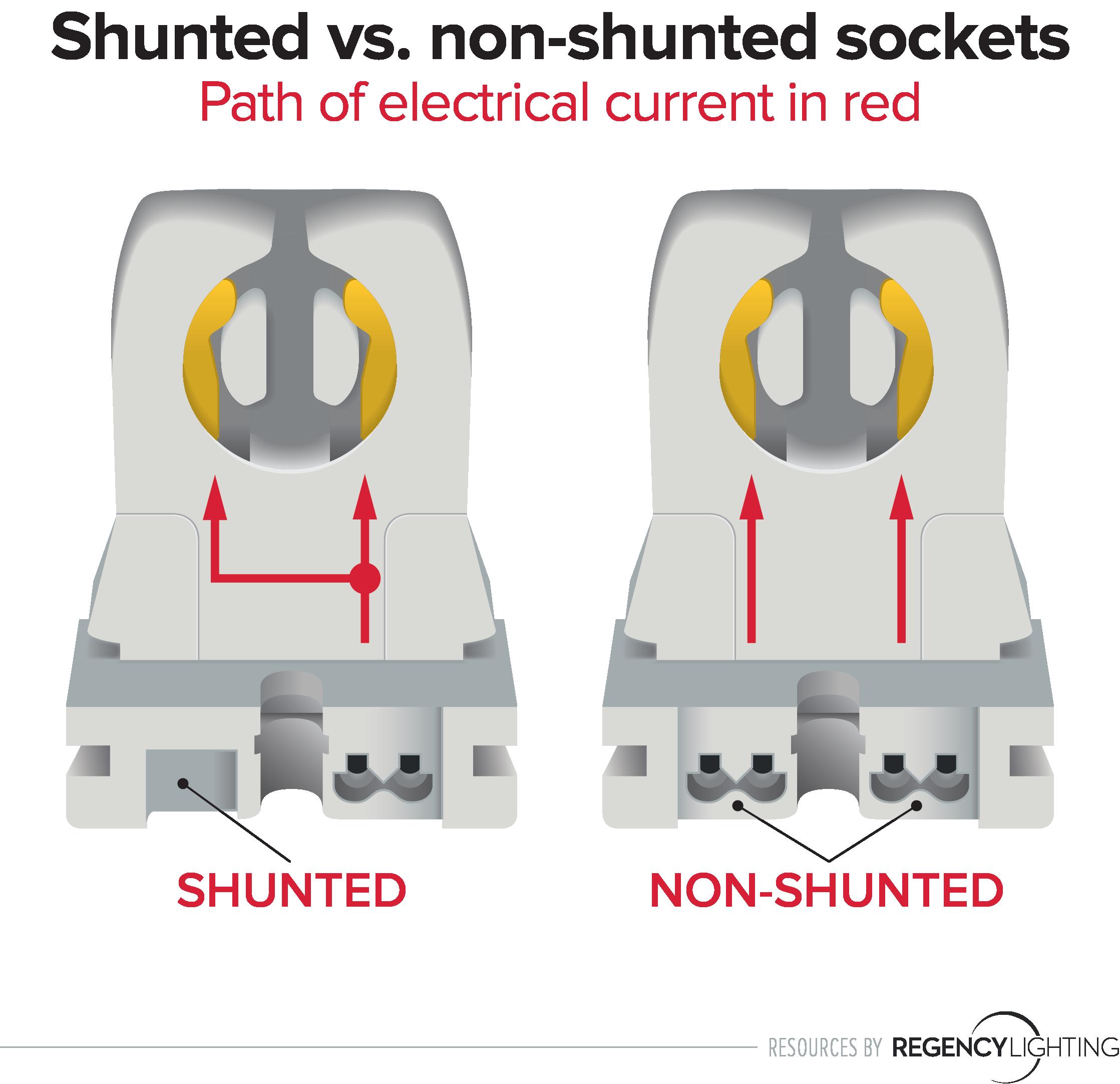 shunted vs  non