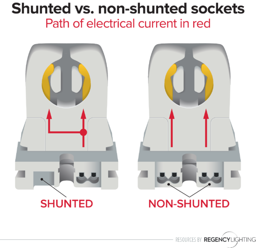 How to tell the difference between shunted and non-shunted sockets with various ballast types and lamp types