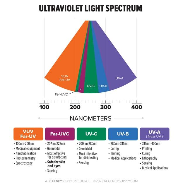 uv-info-spectrum