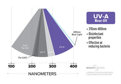 uv-light-spectrum-graph-UVA