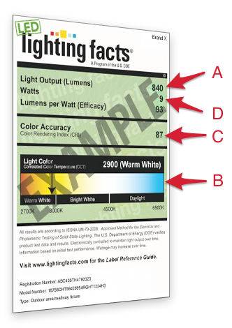 LED Lighting Facts Label